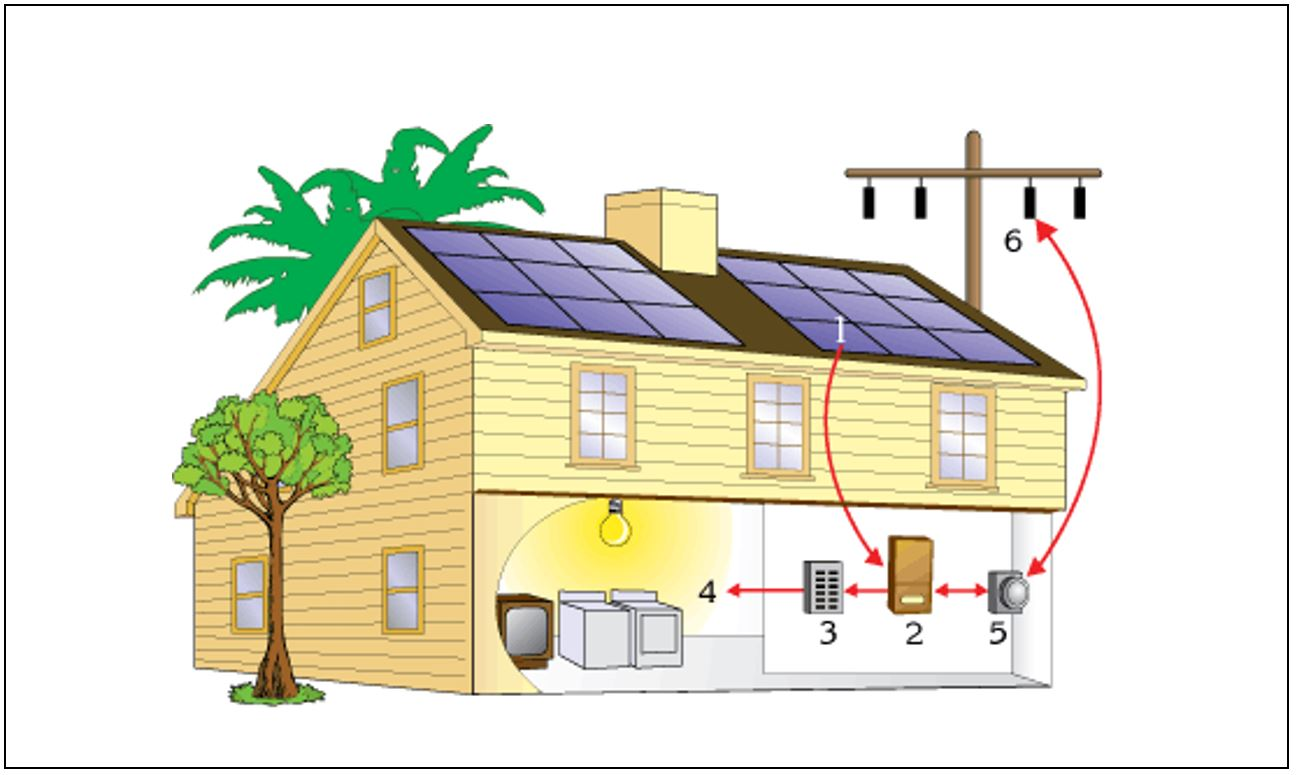 The Amazing Math Of Solar Energy Solaracademy Wiring Diagram House To Shed Components