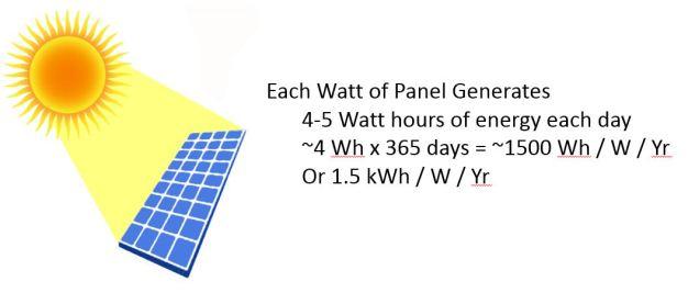 kWh per W
