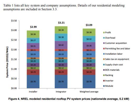 NREL Resi Sys Cost Breakdown