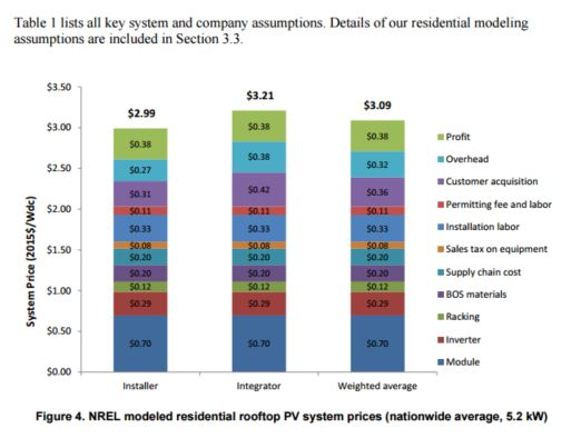 The cost breakdown of a solar system solaracademy for Resi cost