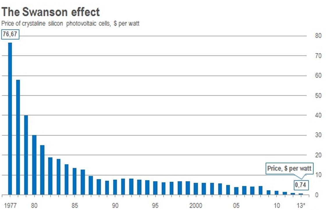 The Amazing Math of Solar Energy | SolarAcademy